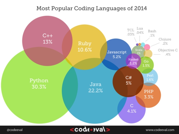 Popular Programming Language as of 2014
